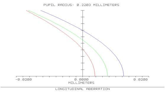 Fisheye lens - Longitudinal aberration