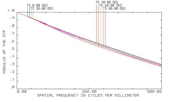 Projection Lens MTF Curve