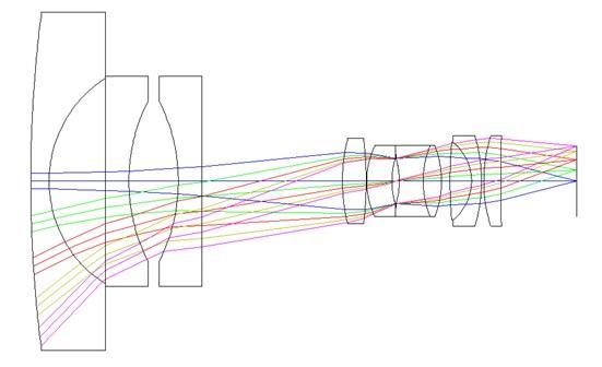 Projection Lens Structure