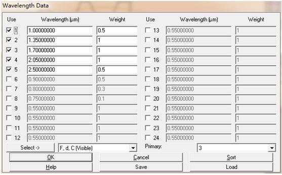 SWIR Wavelength Data