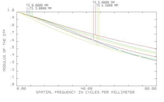 MTF Curve for 80lp mm