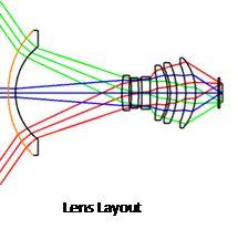 IR Lens Layout