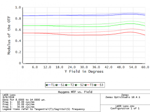 Lens MTF vs Field