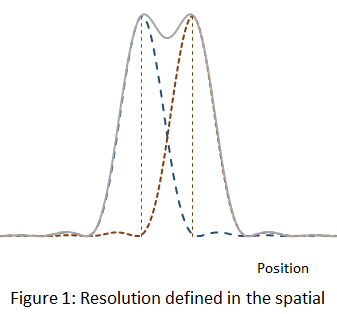 graph demostrating spatial resolution
