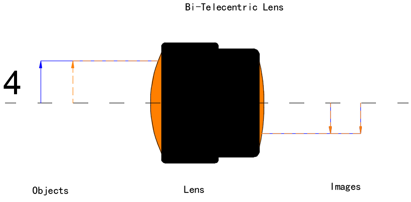 Bi-Telecentric Lens