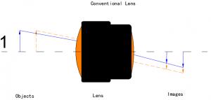 Conventional Lens