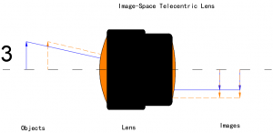 Laser Collimating Lens and Laser Focusing Lens