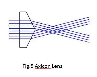 axicon lens